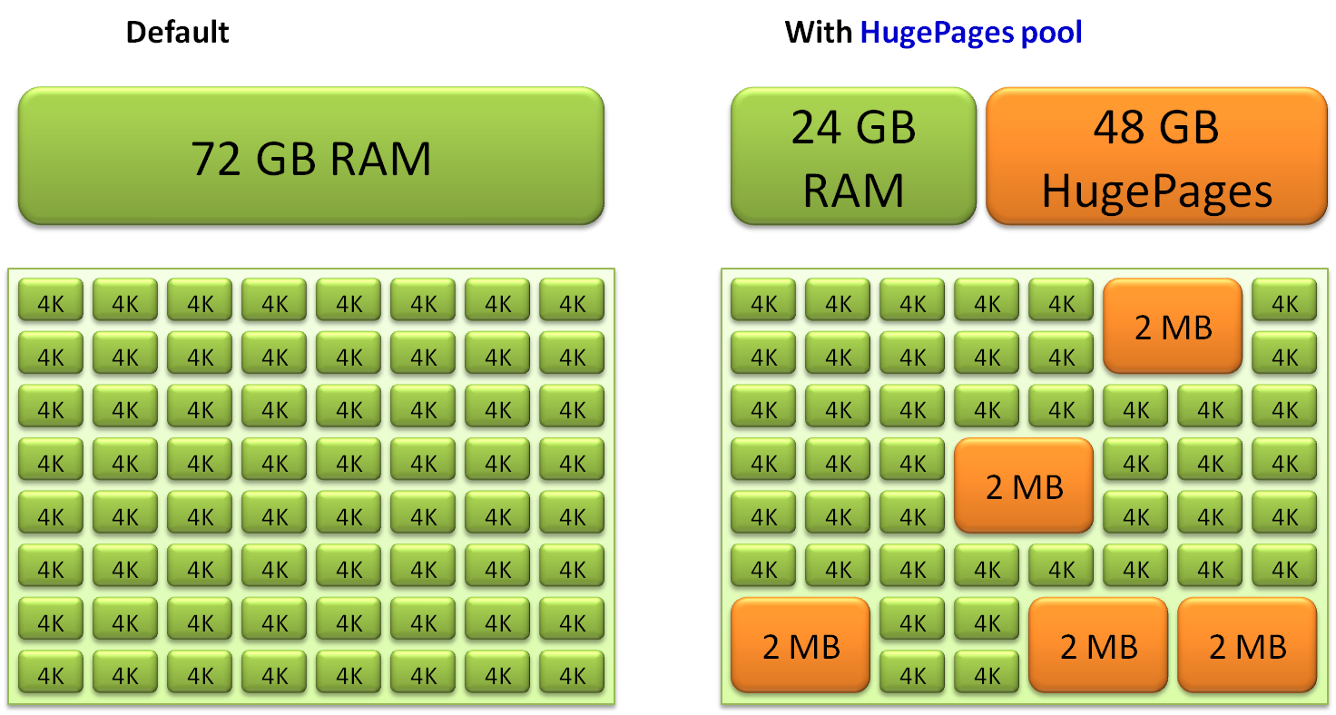 Linux Huge Pages